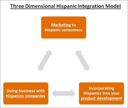 hispanicintegrationmodel-b.jpg