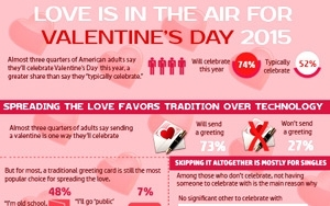 ... Thanks To Tinder And OkCupid, But Celebrating Love This Valentineu0027s Day  Remains Decidedly Old Fashioned, According To New Research From Horizon  Media.