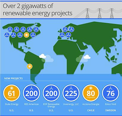 Google Makes Major Investment In Renewable Energy To Power Internet Services